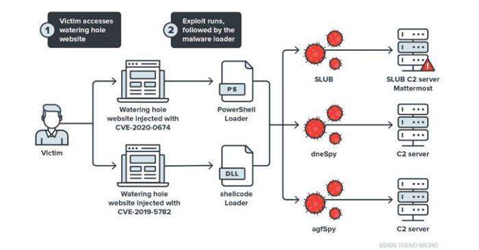 Khai thác lỗi trình duyệt để cài đặt 2 backdoor mới