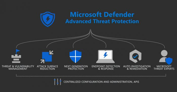 Phần mềm Microsoft Defender ATP