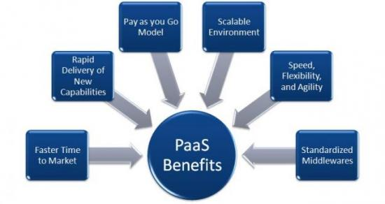 Cloud computing và Platform as a Services(PaaS) - Phần 1