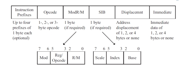 x86 Instruction Format